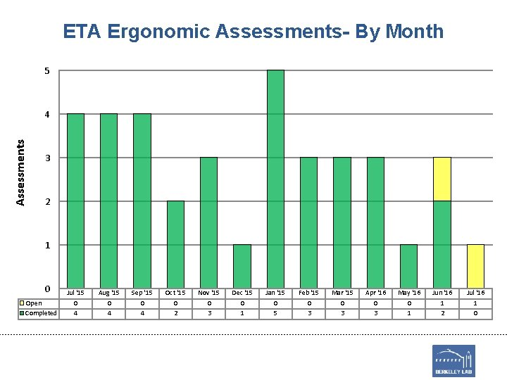 ETA Ergonomic Assessments- By Month 5 Assessments 4 3 2 1 0 Open Completed