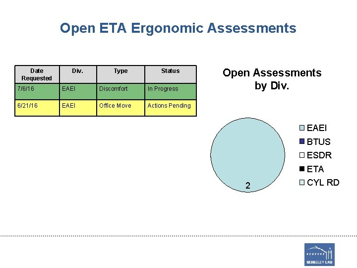 Open ETA Ergonomic Assessments Date Requested Div. Type Status 7/6/16 EAEI Discomfort In Progress