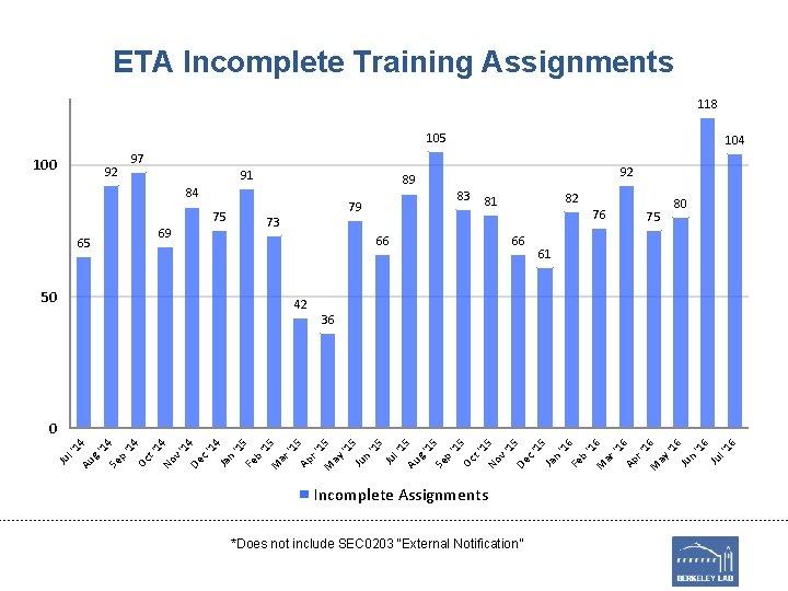 ETA Incomplete Training Assignments 118 105 100 92 97 91 89 84 69 65