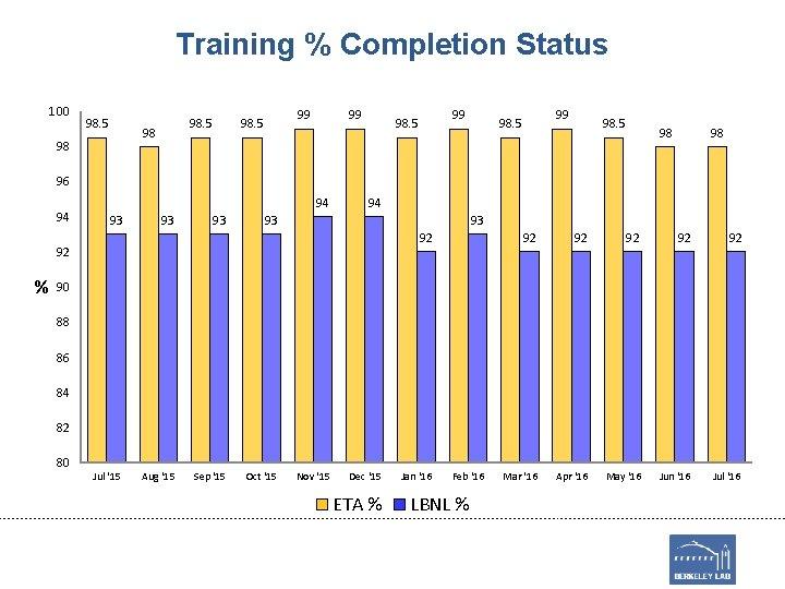 Training % Completion Status 100 98. 5 98 98 99 98. 5 98 98
