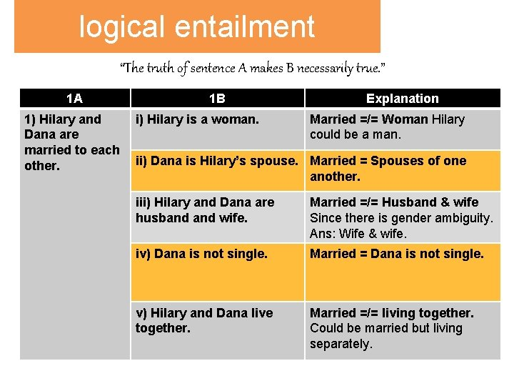 """logical entailment """"The truth of sentence A makes B necessarily true. """" 1 A"""
