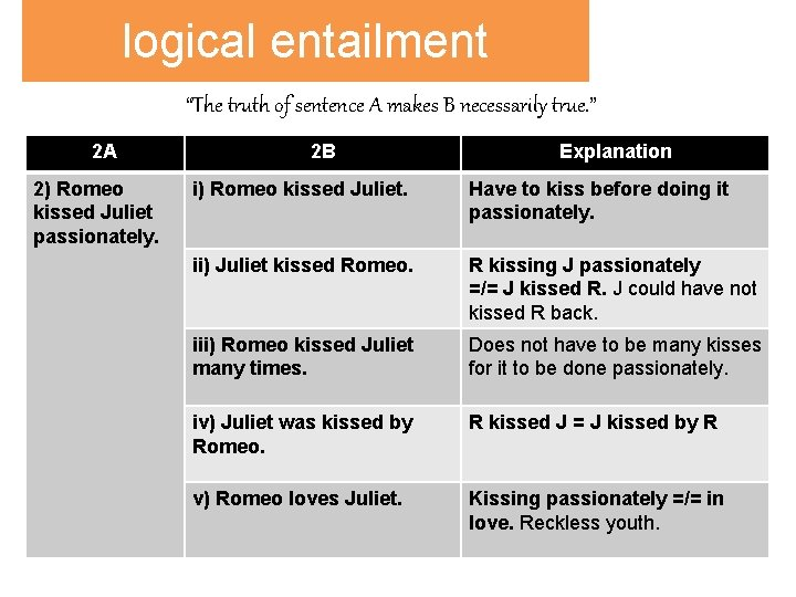 """logical entailment """"The truth of sentence A makes B necessarily true. """" 2 A"""