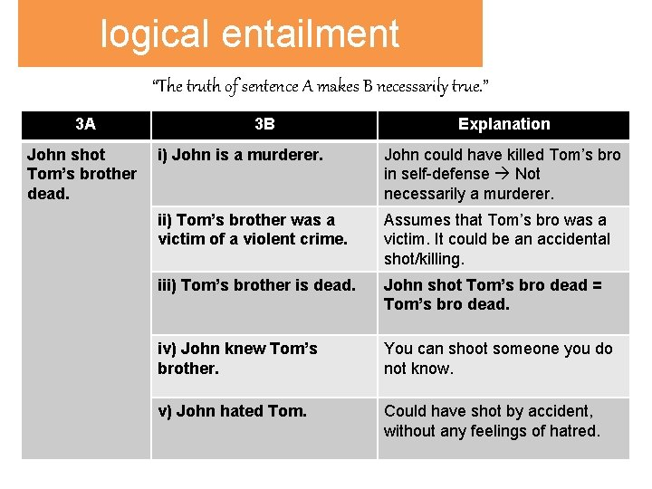 """logical entailment """"The truth of sentence A makes B necessarily true. """" 3 A"""