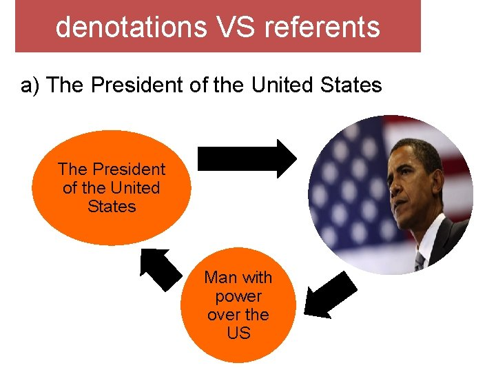 denotations VS referents a) The President of the United States Man with power over