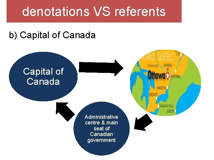 denotations VS referents b) Capital of Canada Administrative centre & main seat of Canadian