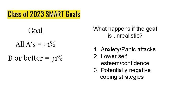 Class of 2023 SMART Goals Goal All A's = 41% B or better =
