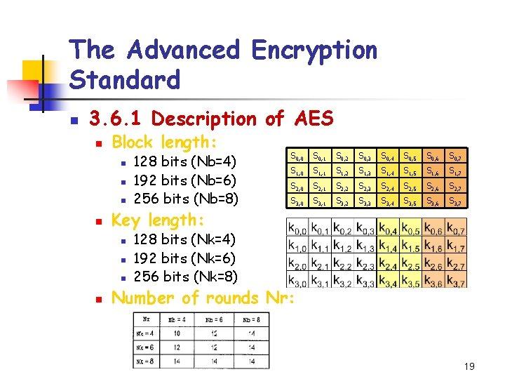 The Advanced Encryption Standard n 3. 6. 1 Description of AES n Block length: