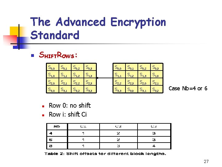 The Advanced Encryption Standard n SHIFTROWS: n n S 0, 0 S 0, 1