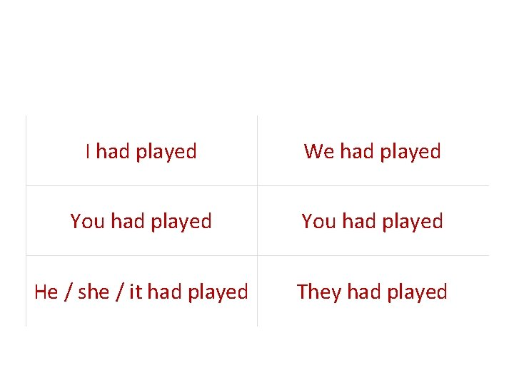 I had played We had played You had played He / she / it
