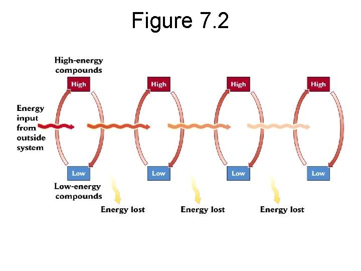 Figure 7. 2