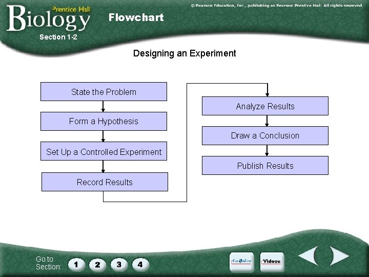 Flowchart Section 1 -2 Designing an Experiment State the Problem Analyze Results Form a
