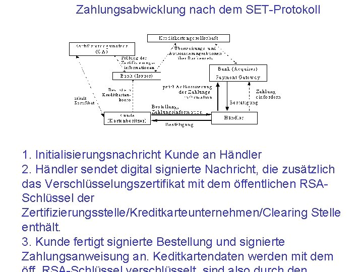 Zahlungsabwicklung nach dem SET-Protokoll 1. Initialisierungsnachricht Kunde an Händler 2. Händler sendet digital signierte