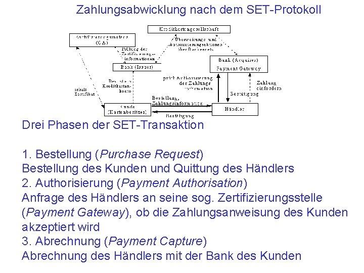 Zahlungsabwicklung nach dem SET-Protokoll Drei Phasen der SET-Transaktion 1. Bestellung (Purchase Request) Bestellung des