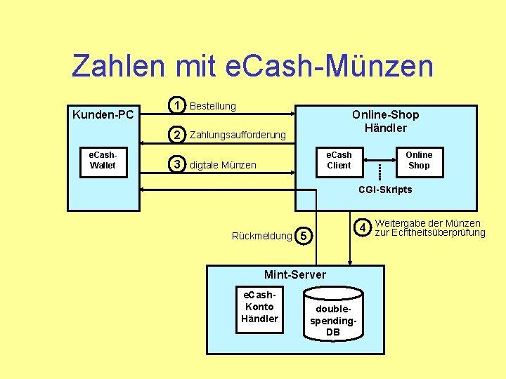 Zahlen mit e. Cash-Münzen Kunden-PC 1 Bestellung Online-Shop Händler 2 Zahlungsaufforderung e. Cash. Wallet