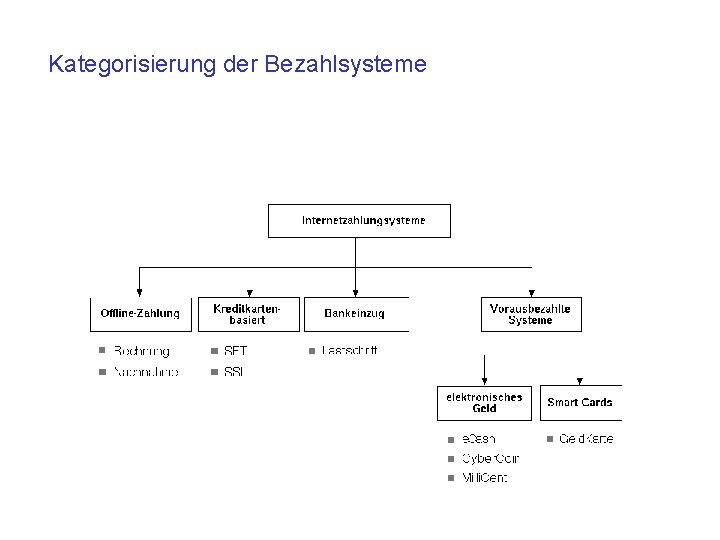 Kategorisierung der Bezahlsysteme