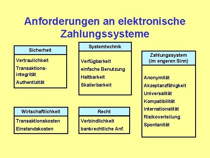 Anforderungen an elektronische Zahlungssysteme Sicherheit Systemtechnik Vertraulichkeit Verfügbarkeit Transaktionsintegrität einfache Benutzung Authentizität Zahlungssystem (im