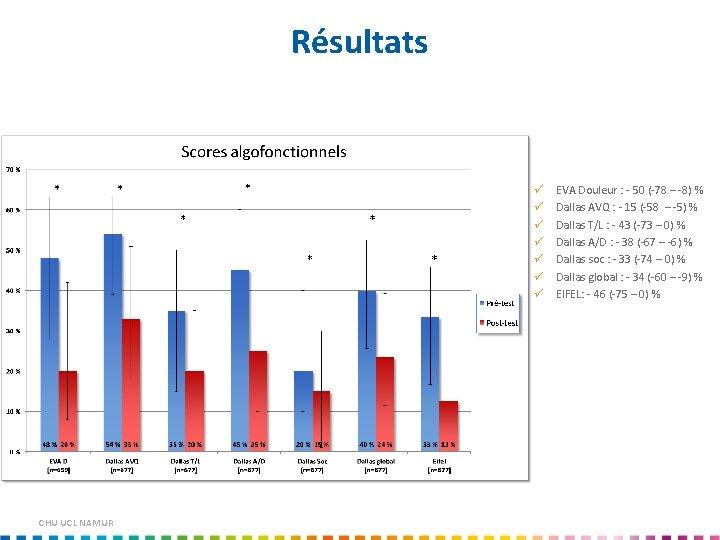 Résultats CHU UCL NAMUR EVA Douleur : - 50 (-78 – -8) % Dallas