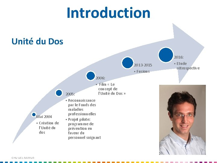 Introduction Unité du Dos 2016: 2013 -2015 • Fusions 2006: 2005: Mai 2004 •
