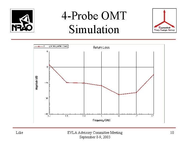 4 -Probe OMT Simulation Lilie EVLA Advisory Committee Meeting September 8 -9, 2003 10