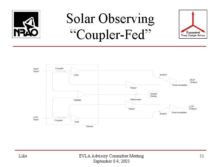 """Solar Observing """"Coupler-Fed"""" Lilie EVLA Advisory Committee Meeting September 8 -9, 2003 11"""