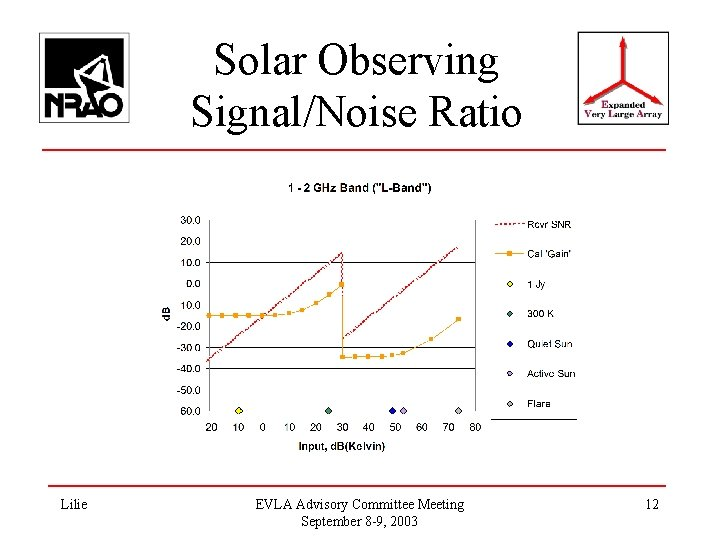 Solar Observing Signal/Noise Ratio Lilie EVLA Advisory Committee Meeting September 8 -9, 2003 12