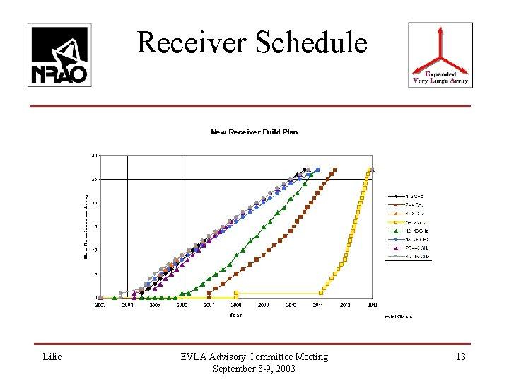 Receiver Schedule Lilie EVLA Advisory Committee Meeting September 8 -9, 2003 13