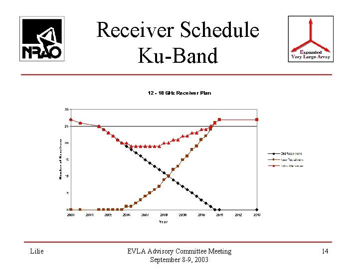 Receiver Schedule Ku-Band Lilie EVLA Advisory Committee Meeting September 8 -9, 2003 14