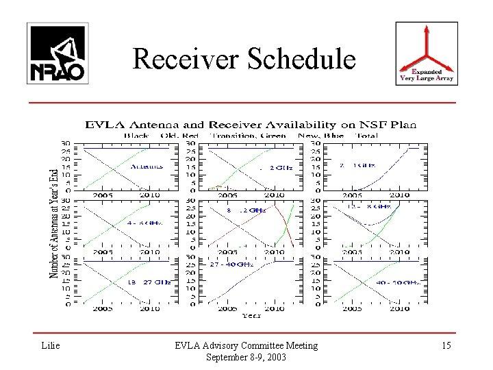 Receiver Schedule Lilie EVLA Advisory Committee Meeting September 8 -9, 2003 15