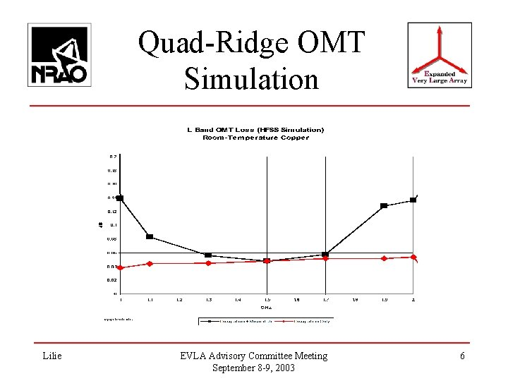 Quad-Ridge OMT Simulation Lilie EVLA Advisory Committee Meeting September 8 -9, 2003 6