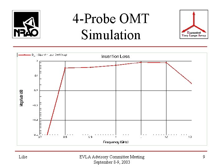4 -Probe OMT Simulation Lilie EVLA Advisory Committee Meeting September 8 -9, 2003 9