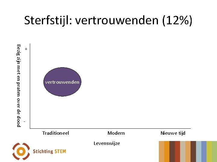 Sterfstijl: vertrouwenden (12%) Bezig zijn met en praten over de dood + vertrouwenden Traditioneel