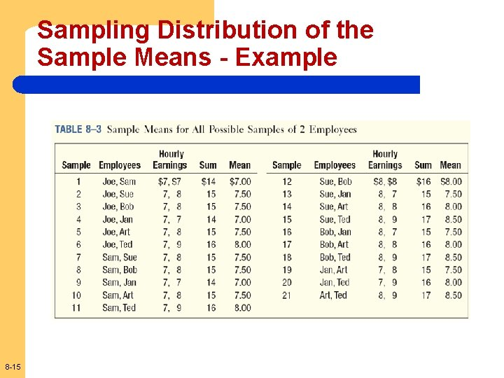 Sampling Distribution of the Sample Means - Example 8 -15