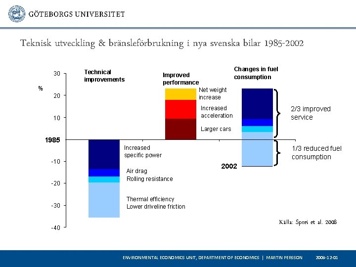 Teknisk utveckling & bränsleförbrukning i nya svenska bilar 1985 -2002 30 Changes in fuel