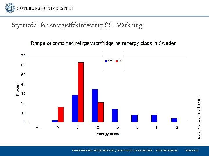 Källa: Konsumentverket 2006 Styrmedel för energieffektivisering (2): Märkning ENVIRONMENTAL ECONOMICS UNIT, DEPARTMENT OF ECONOMICS