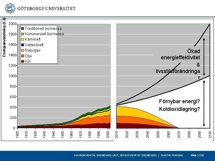 1800 1600 1400 Traditionell biomassa Kommersiell biomassa Kärnkraft Vattenkraft Naturgas Olja Kol Ökad energieffektivitet