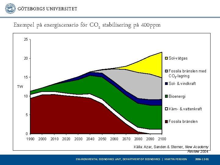 Exempel på energiscenario för CO 2 stabilisering på 400 ppm 25 20 Sol-vätgas 15