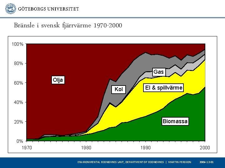 Bränsle i svensk fjärrvärme 1970 -2000 100% 80% Gas 60% Olja Kol El &