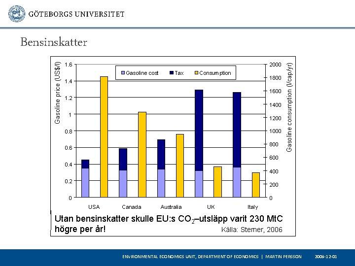 1. 6 2000 Gasoline cost 1. 4 Tax Consumption 1800 1600 1. 2 1400