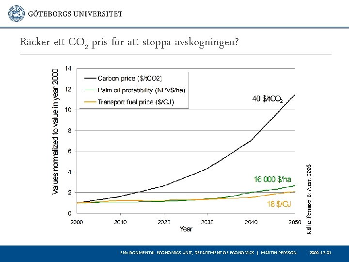 Källa: Persson & Azar, 2008 Räcker ett CO 2 -pris för att stoppa avskogningen?