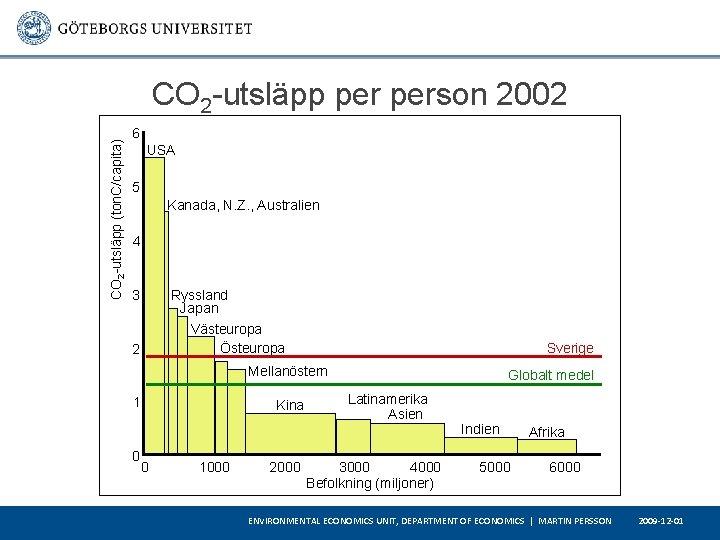 CO 2 -utsläpp (ton. C/capita) CO 2 -utsläpp person 2002 6 USA 5 Kanada,