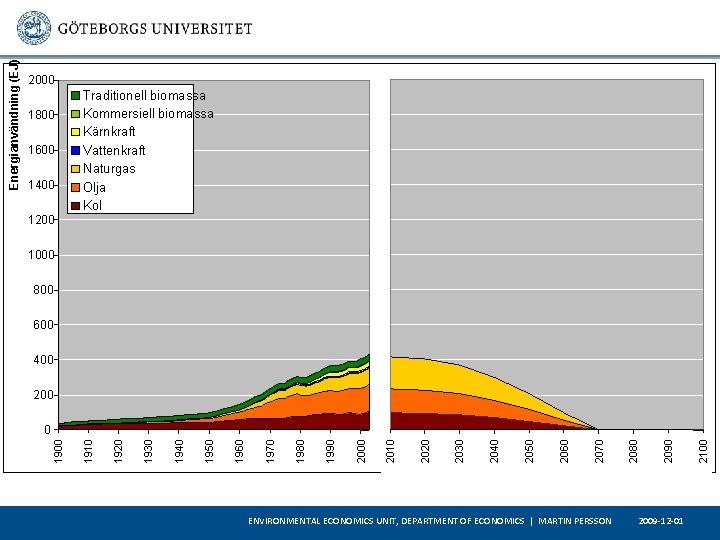 1800 1600 1400 Traditionell biomassa Kommersiell biomassa Kärnkraft Vattenkraft Naturgas Olja Kol 1200 1000