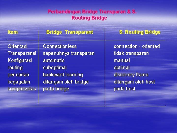 Perbandingan Bridge Transparan & S. Routing Bridge Item Orientasi Transparansi Konfigurasi routing pencarian kegagalan