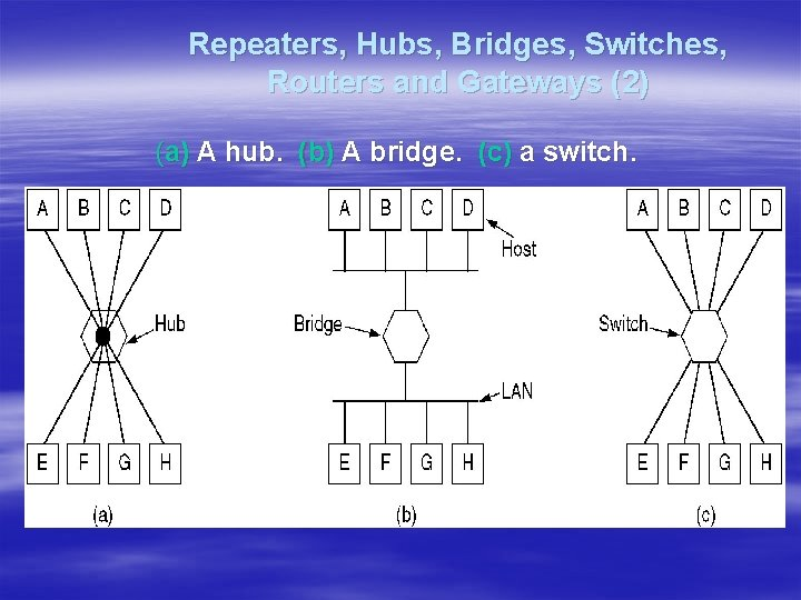Repeaters, Hubs, Bridges, Switches, Routers and Gateways (2) (a) A hub. (b) A bridge.