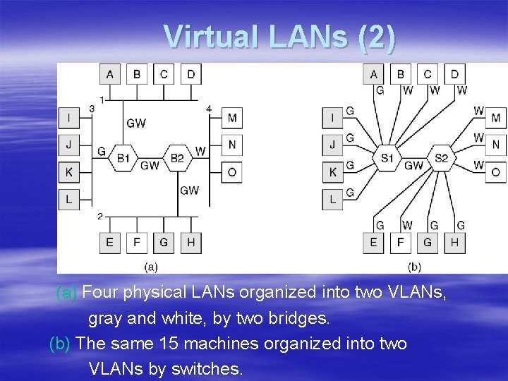 Virtual LANs (2) (a) Four physical LANs organized into two VLANs, gray and white,