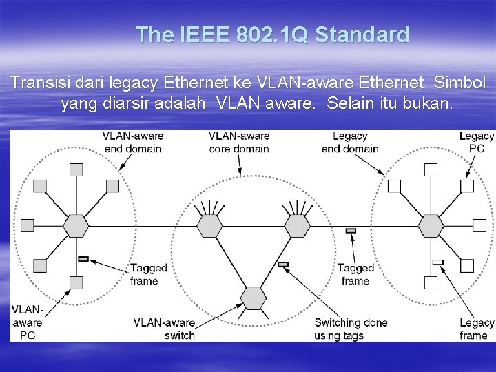 The IEEE 802. 1 Q Standard Transisi dari legacy Ethernet ke VLAN-aware Ethernet. Simbol