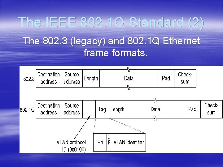 The IEEE 802. 1 Q Standard (2) The 802. 3 (legacy) and 802. 1