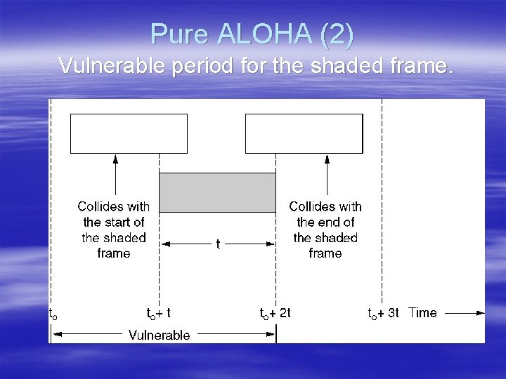 Pure ALOHA (2) Vulnerable period for the shaded frame.