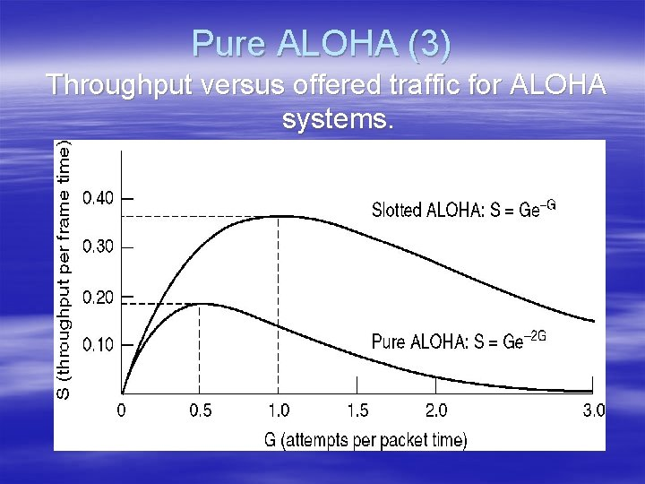 Pure ALOHA (3) Throughput versus offered traffic for ALOHA systems.