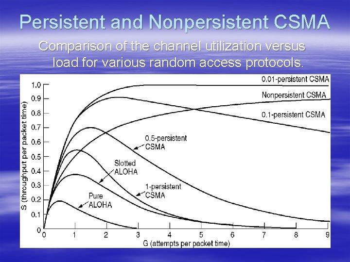 Persistent and Nonpersistent CSMA Comparison of the channel utilization versus load for various random
