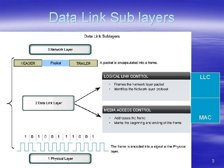 Data Link Sub layers LLC MAC 3